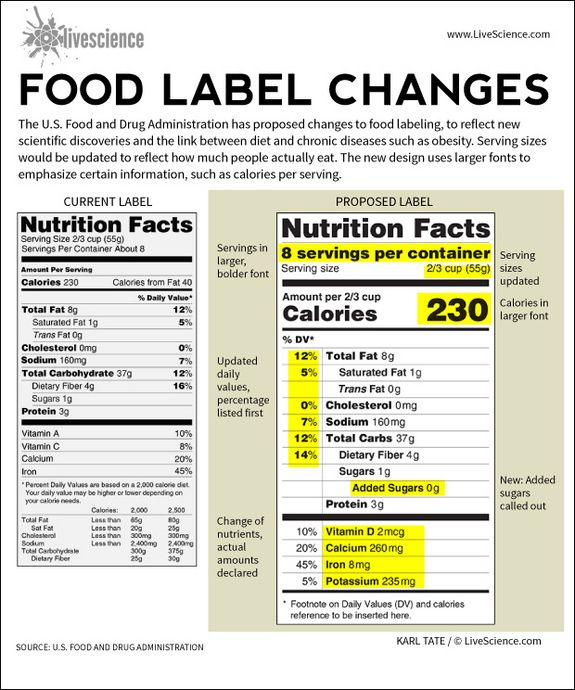 What Is The Purpose Of The New Food Label Guidelines