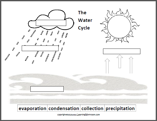 simple water cycle diagram to label ...