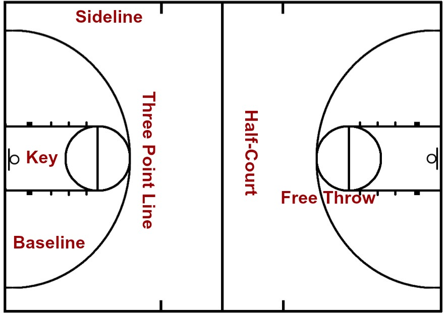 diagram of basketball court labeled