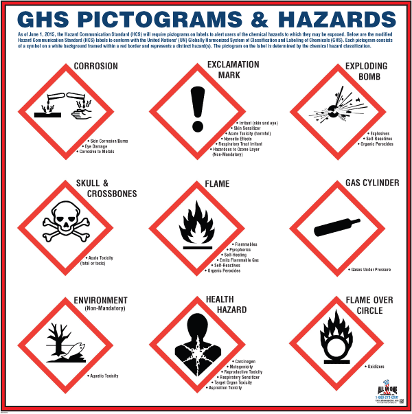 sds label pictograms ghs pictogram poster 06451 1340211143