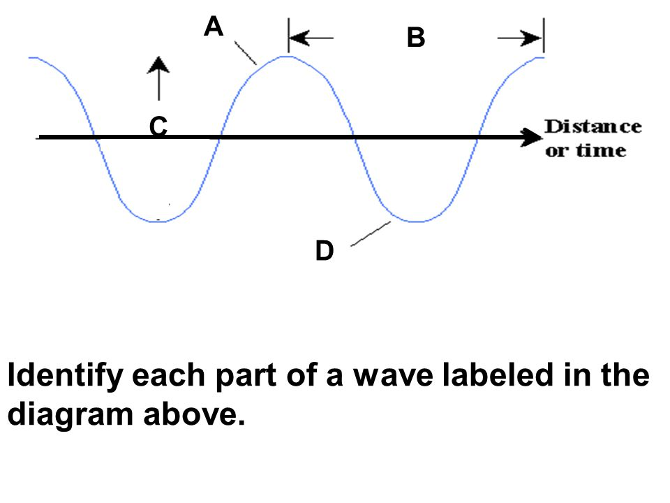 wave diagram labeled